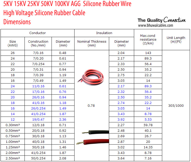 Silicone Rubber Cable dimensions